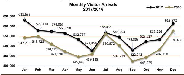 Monatliche Touristen auf den Philippinen